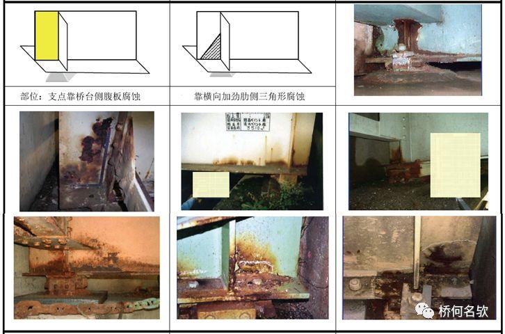 钢桥局部腐蚀分析及对策_20