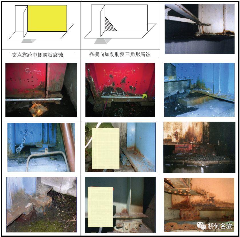钢桥局部腐蚀分析及对策_22