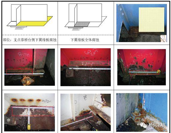 钢桥局部腐蚀分析及对策_26