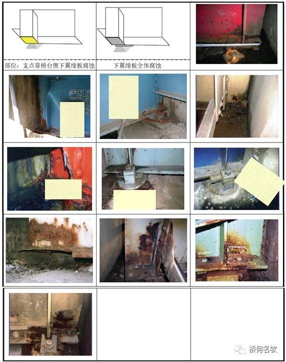 钢桥局部腐蚀分析及对策_25