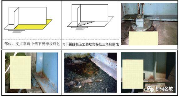 钢桥局部腐蚀分析及对策_29