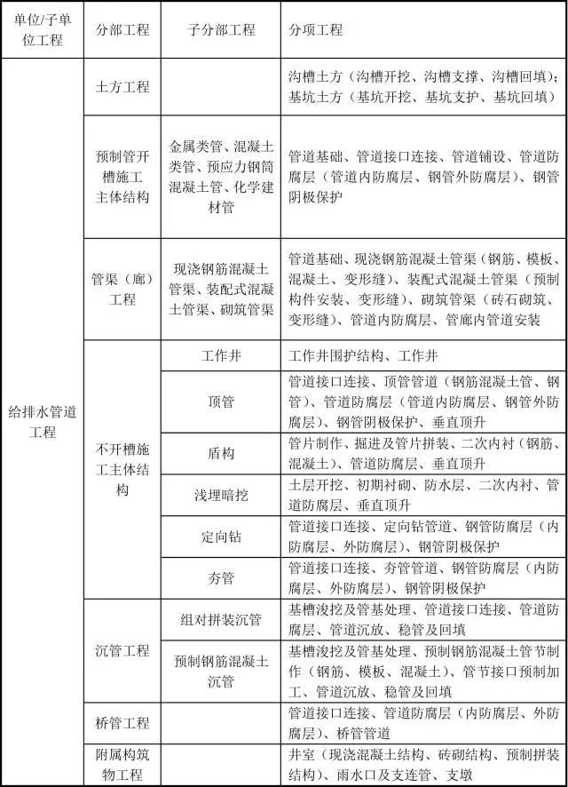 市政工程分部分项划分,史上最详细!_3