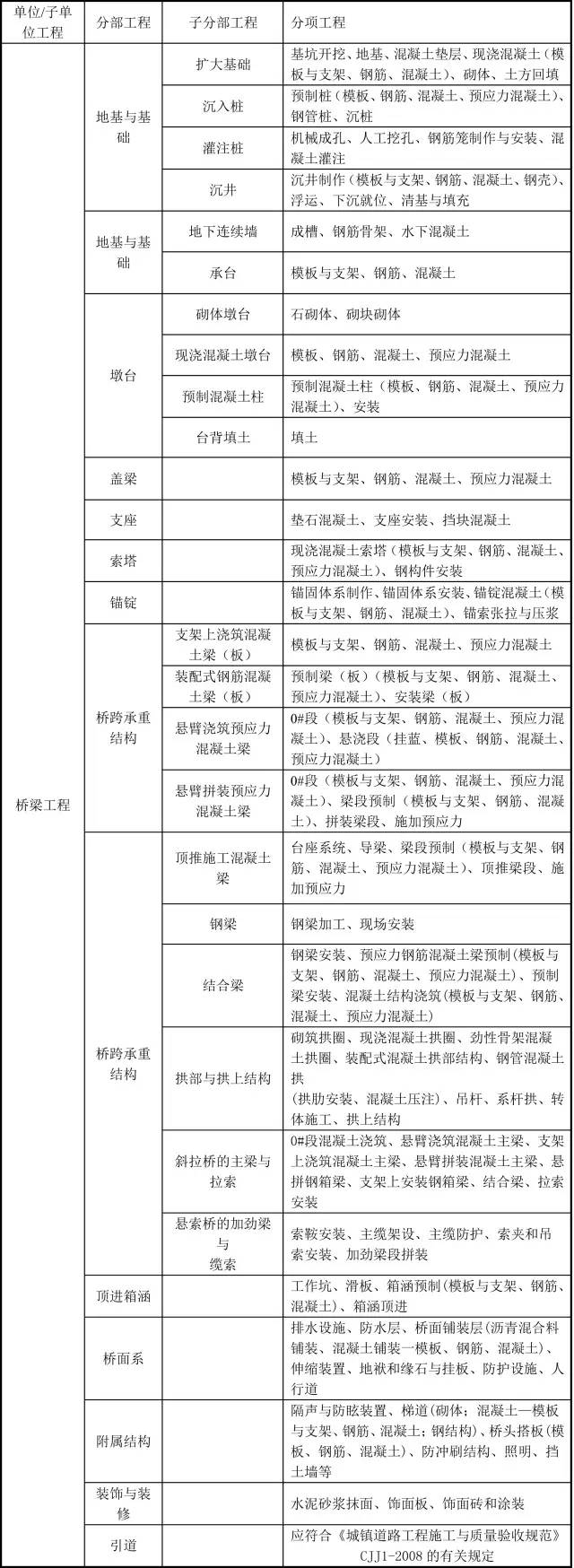 市政工程分部分项划分,史上最详细!_4