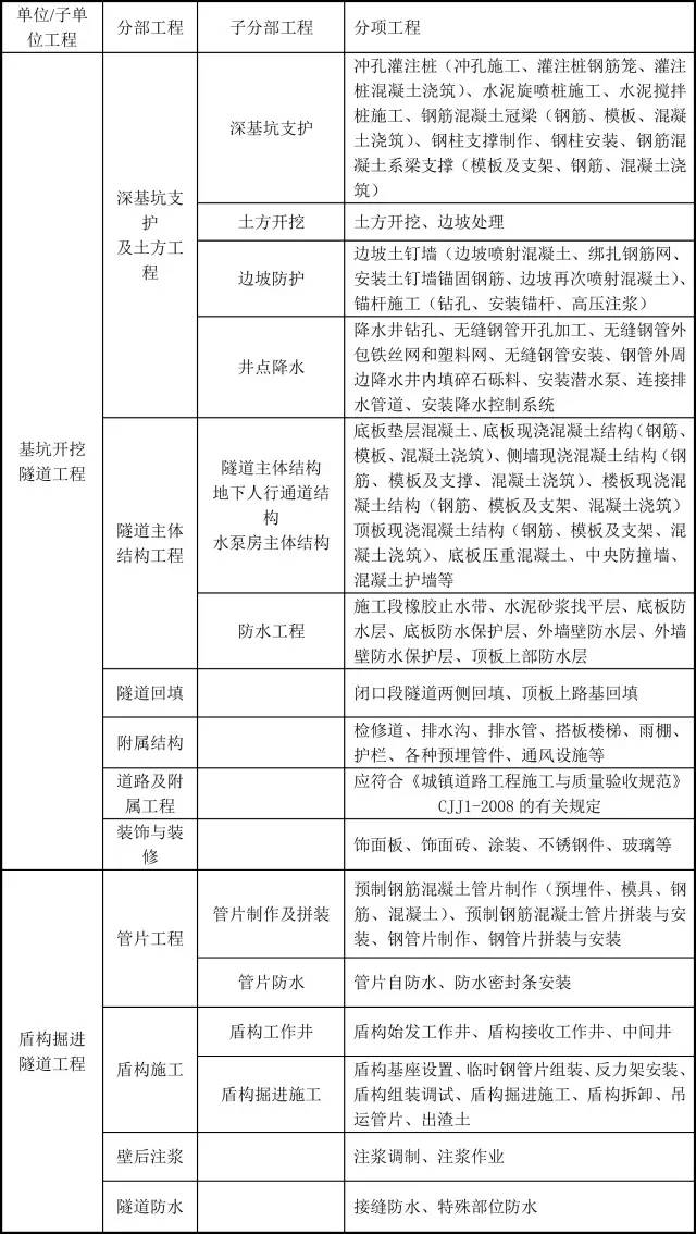市政工程分部分项划分,史上最详细!_5