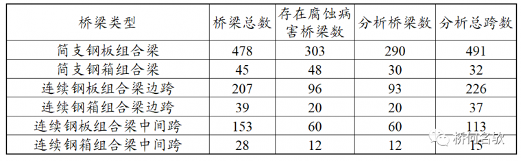 钢桥局部腐蚀分析及对策_4