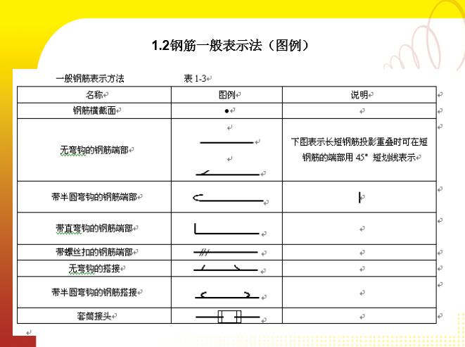 16G钢筋平法讲解培训讲义PPT(104页)