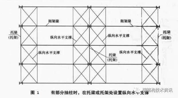 钢结构设计中应如何考虑抽柱、托梁与墙架柱