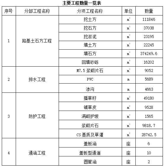 路基单位工程土石方开挖开工报告(50页)