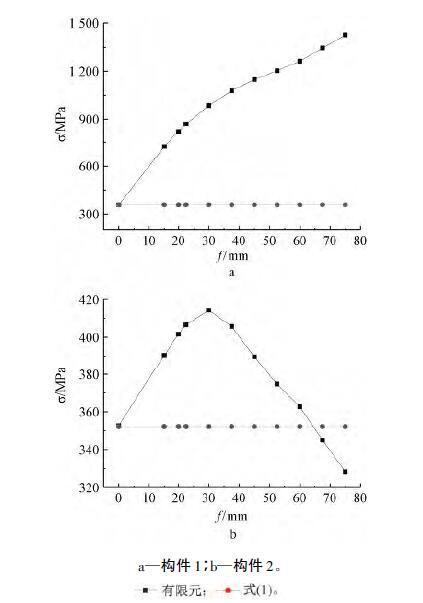 屈曲特征值与波幅相关曲线