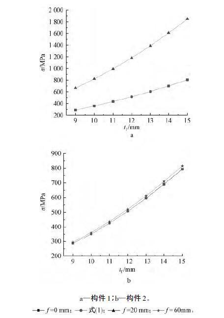 屈曲特征值与翼缘板厚相关曲线