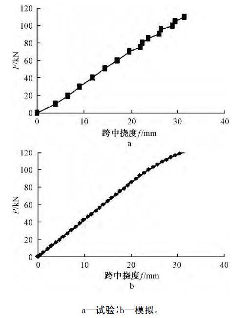 工字形截面圆孔蜂窝梁的挠度分析
