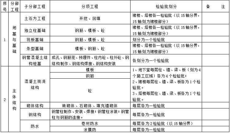 超高层办公楼工程分部分项工程检验批的划分
