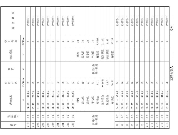 标贯试验成果统计表
