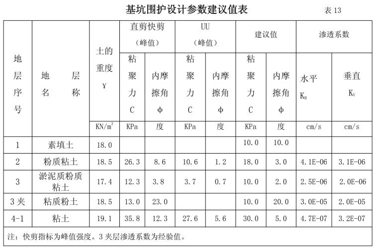 基坑围护设计参数建议值表