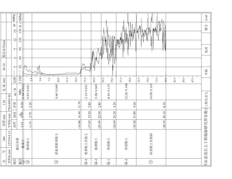 静力触探曲线图