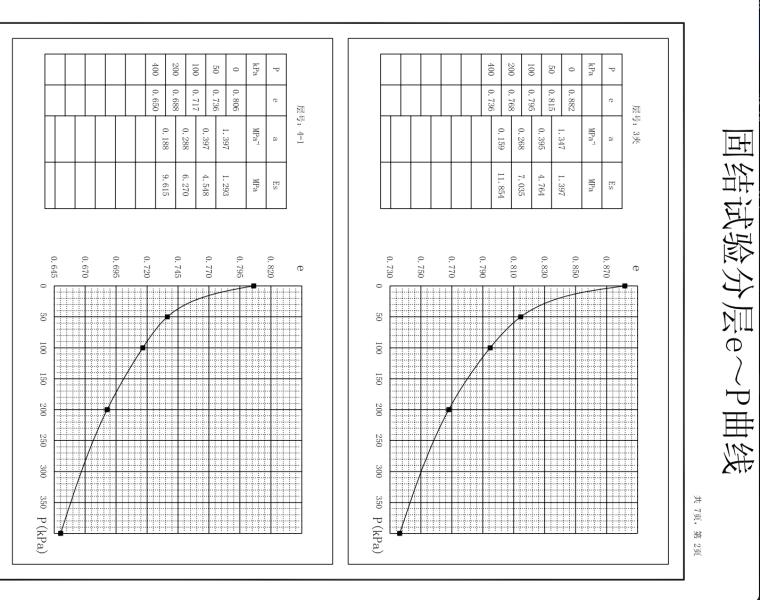 固结试验分层e~p曲线