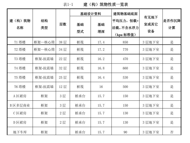 超高层商办楼岩土工程勘察报告_详勘