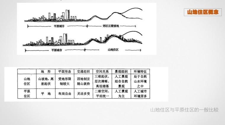 山地住宅设计经验方法讲义-88p(2019年)
