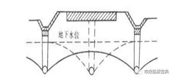 路基排水盲沟、渗沟施工标准化要点