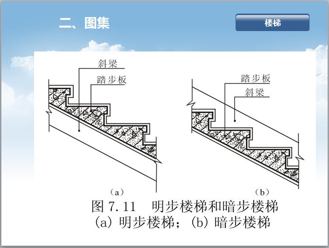 梁板式楼梯设置