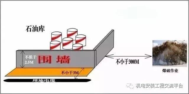 干货|超全消防安全距离汇总_10