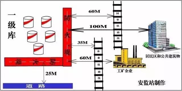 干货|超全消防安全距离汇总_9