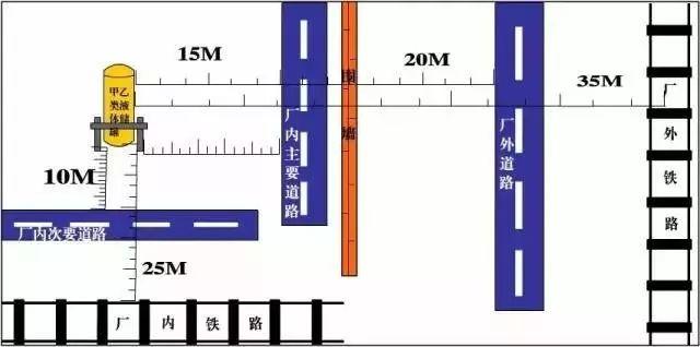 干货|超全消防安全距离汇总_14