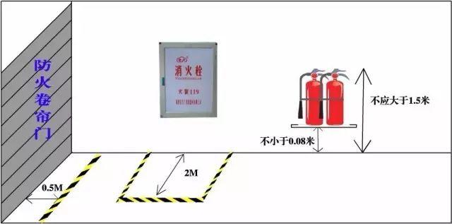 干货|超全消防安全距离汇总_6
