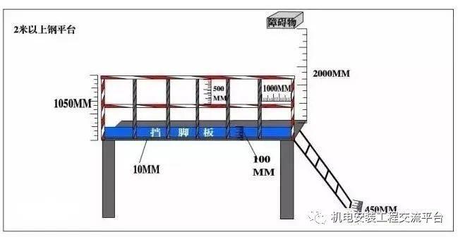 干货|超全消防安全距离汇总_29