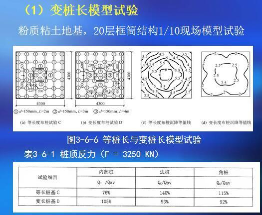 《建筑桩基技术规范》JGJ94-2008讲义-变桩长模型试验