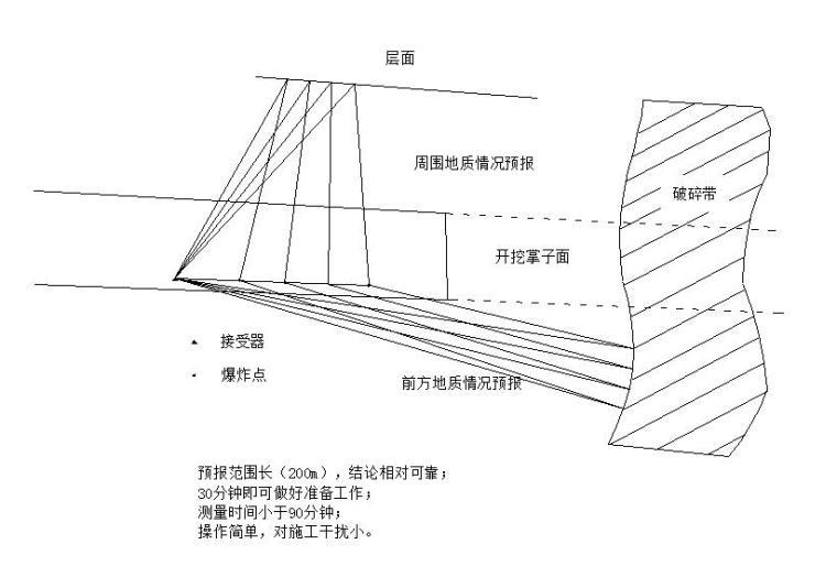 [广州]隧道工程实施性施工组织设计