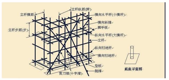 建施扣件式钢管脚手架安全技术规范图文详解