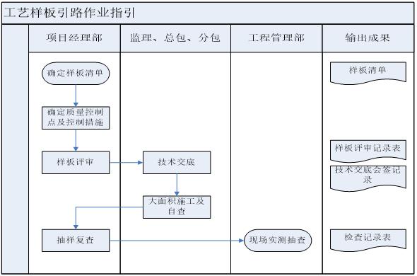沈阳万科工程管理样板引路制度