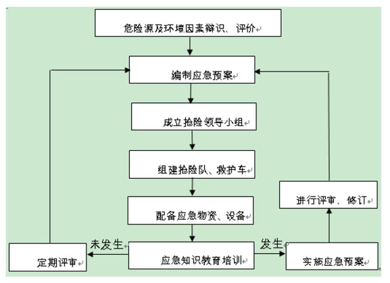 地库基坑支护及土方开挖施工方案(2014)