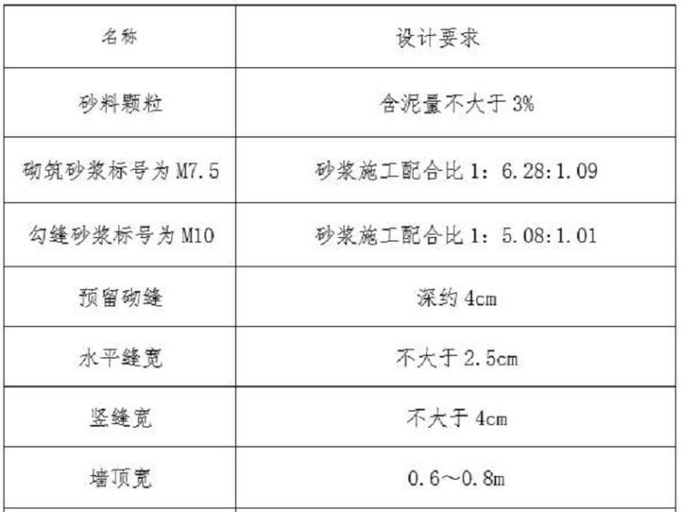 堤防工程监理总结报告
