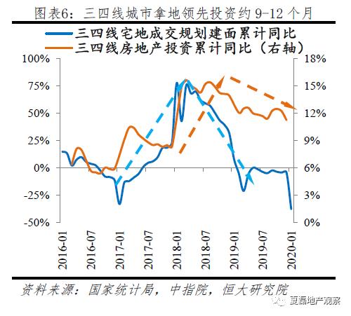 2020房地产投资增速仍有望达8%,危中有机!_6