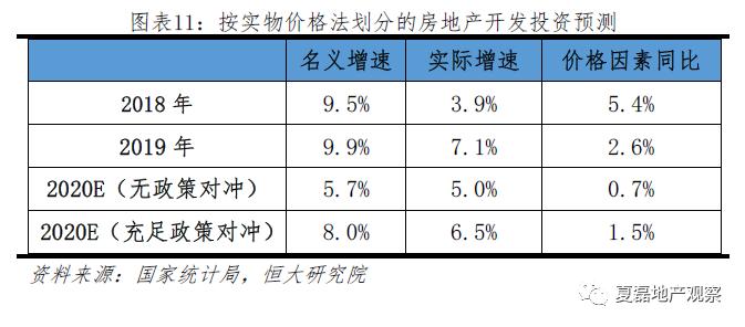 2020房地产投资增速仍有望达8%,危中有机!_11