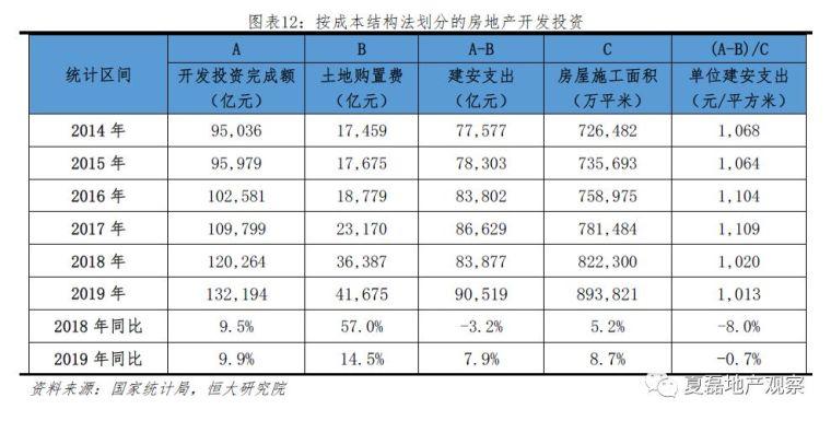 2020房地产投资增速仍有望达8%,危中有机!_12