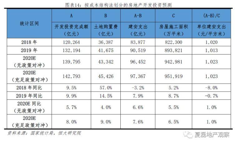 2020房地产投资增速仍有望达8%,危中有机!_14