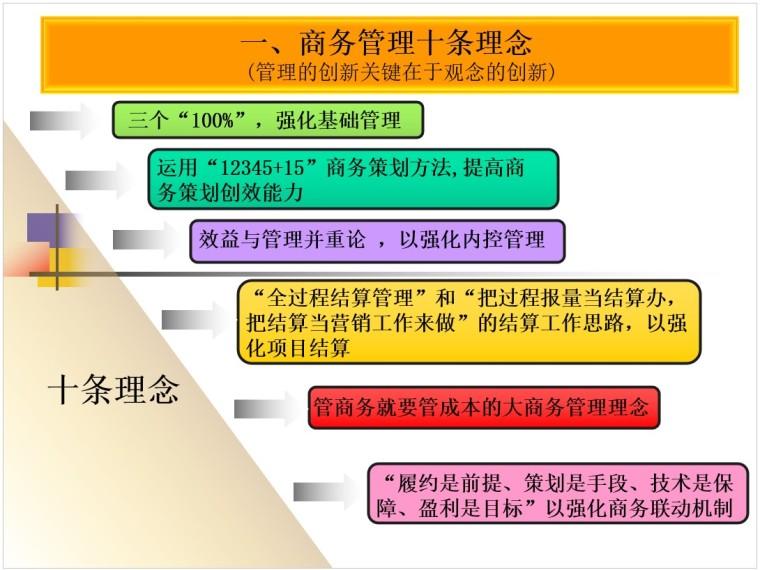 商务策划与签证索赔管理培训讲义