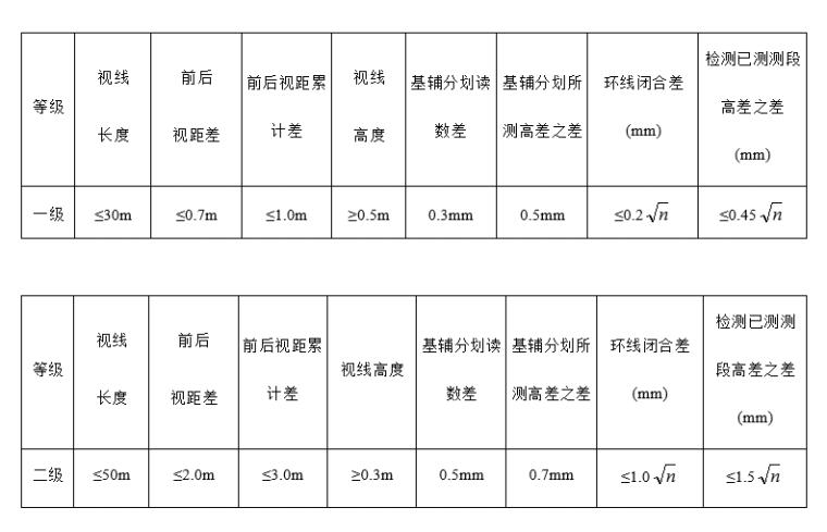 商业广场大开挖基坑监测工作方案(2013)