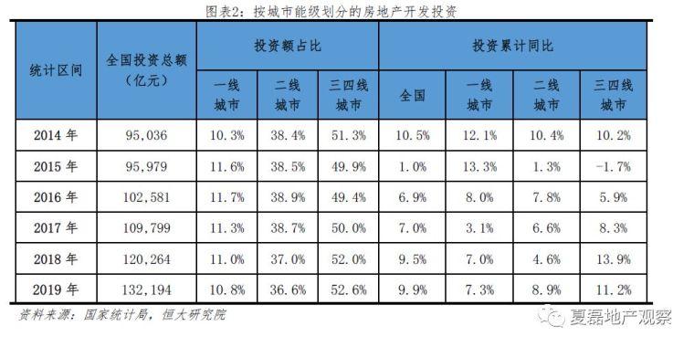 2020房地产投资增速仍有望达8%,危中有机!_2