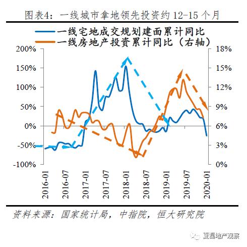 2020房地产投资增速仍有望达8%,危中有机!_4