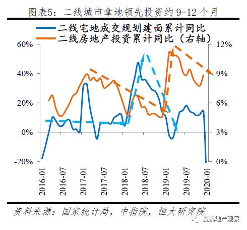 2020房地产投资增速仍有望达8%,危中有机!_5