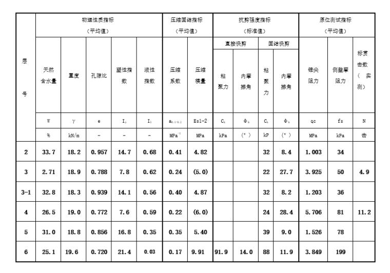 框架结构商业广场岩土工程勘察报告(2015)