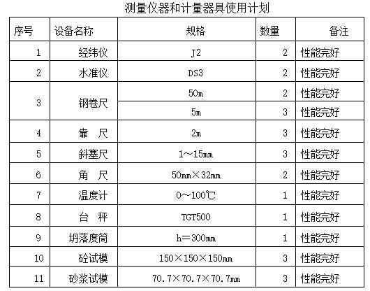 28测量仪器和计量器具使用计划