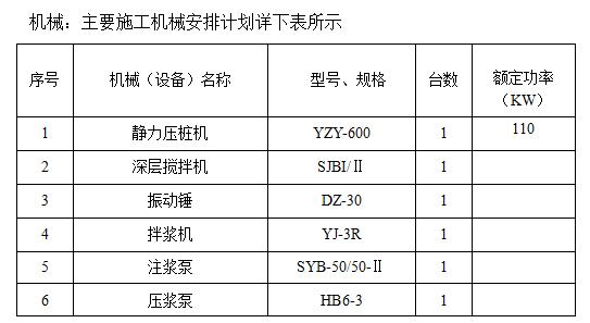27主要施工机械安排计划详下表所示