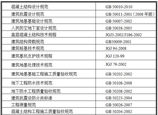 29检查、验收采用相关规程规范