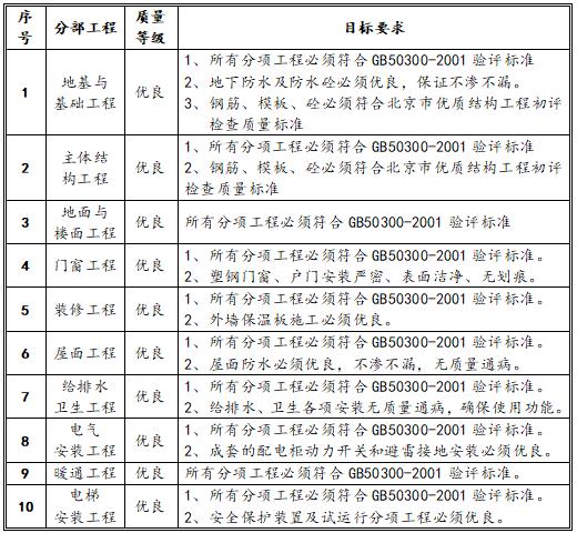 [北京]框剪结构科研办公工程质量策划书