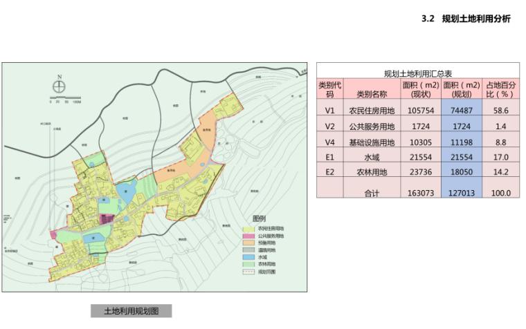 规划土地利用分析